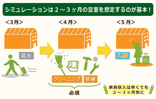 マンション投資のシミュレーションは2~3ヶ月の空室を想定して行う
