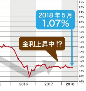 消費税増税後金利2017年拡大