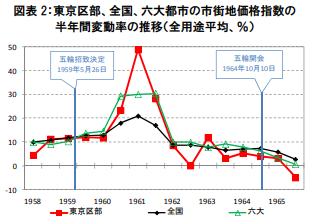 1964年と東京オリンピック前後の市街地価格指数の変動