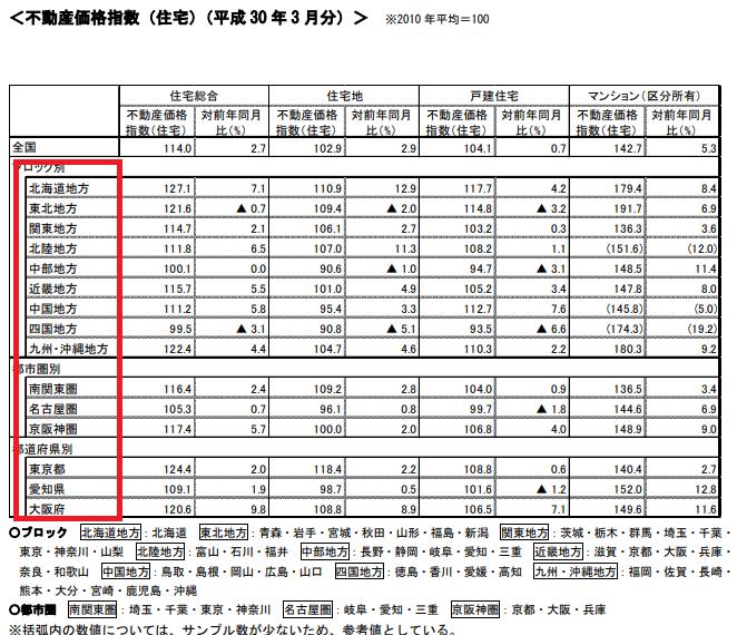 不動作価格指数を地域別で表した表