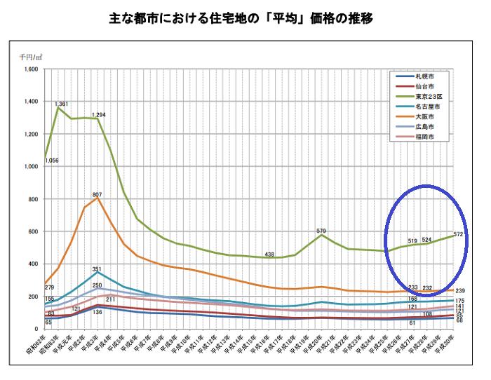 地価公示の主な都市におおける価格の推移グラフ