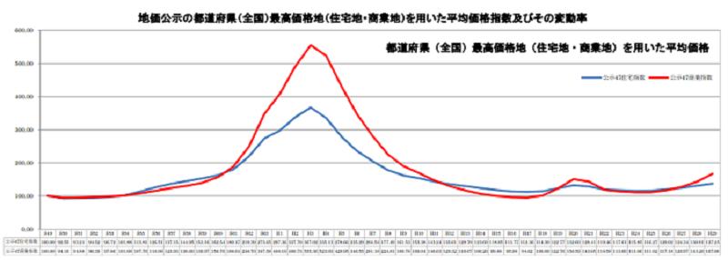 不動産価格指数の変動長期間