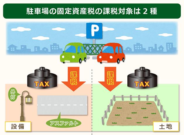 駐車場の固定資産税の課税対象は2種類