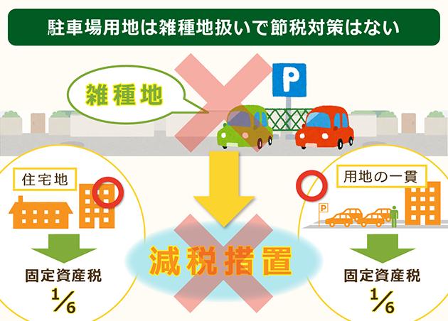 駐車場用地は雑種地扱いで節税対策はない