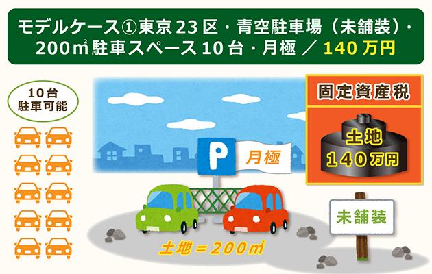 モデルケース①東京23区青空駐車場