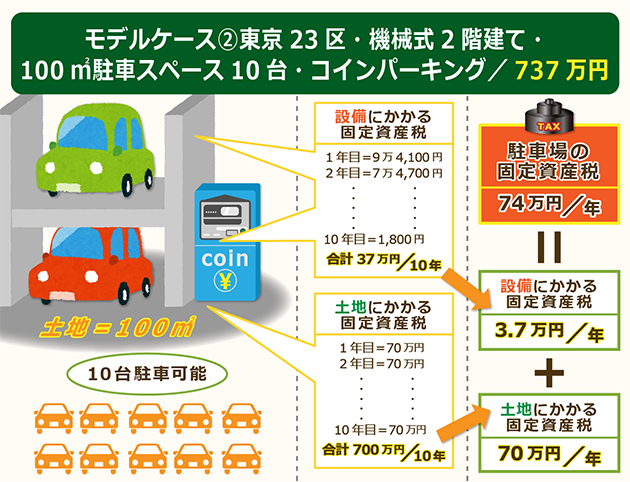 モデルケース②東京23区機械式2階建て固定資産税