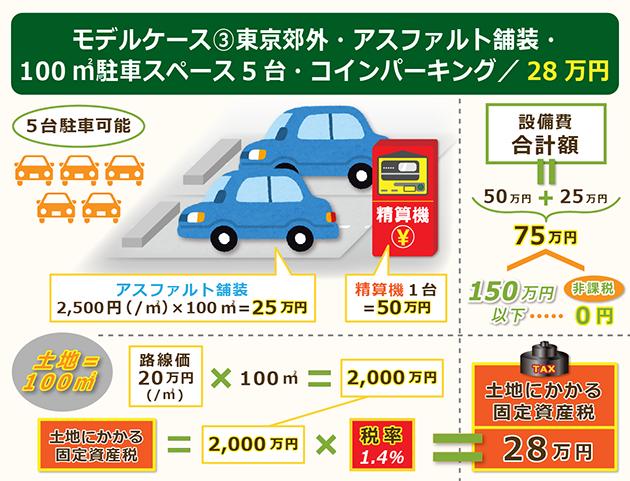 モデルケース③東京郊外アスファルト舗装コインパーキング
