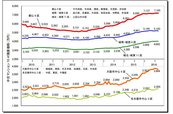 中古マンションの価格の推移