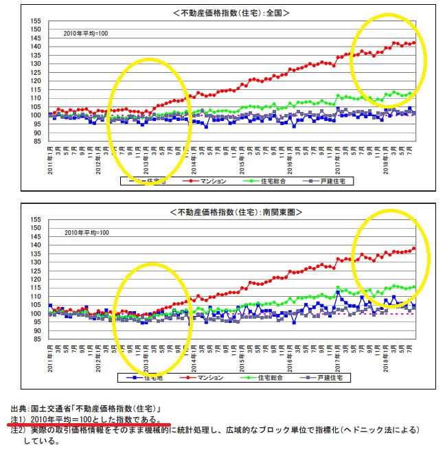 不動産価格指数の推移国土交通省のグラフ