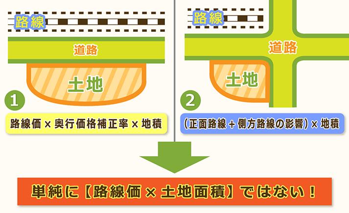 路線価の計算方法は大きく分けて2パターンある。