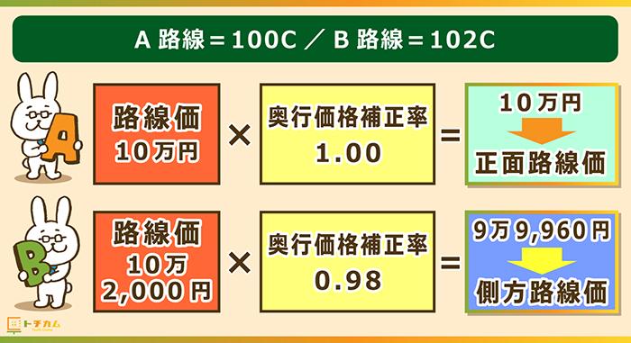 A路線=100C/B路線=102C