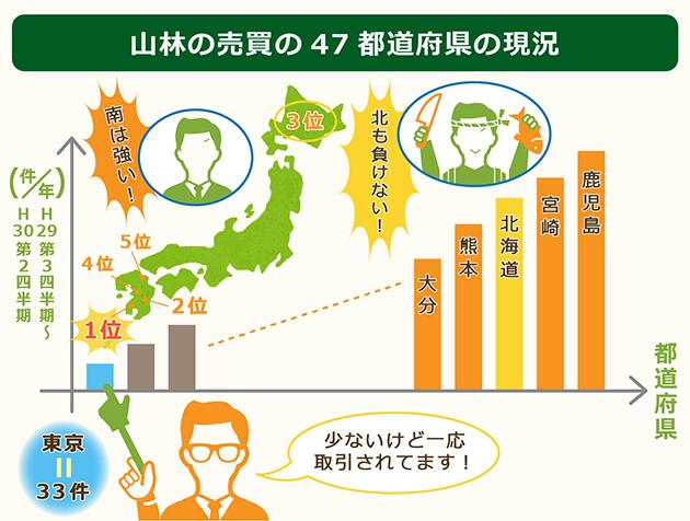 山林売買の47都道府県の現況