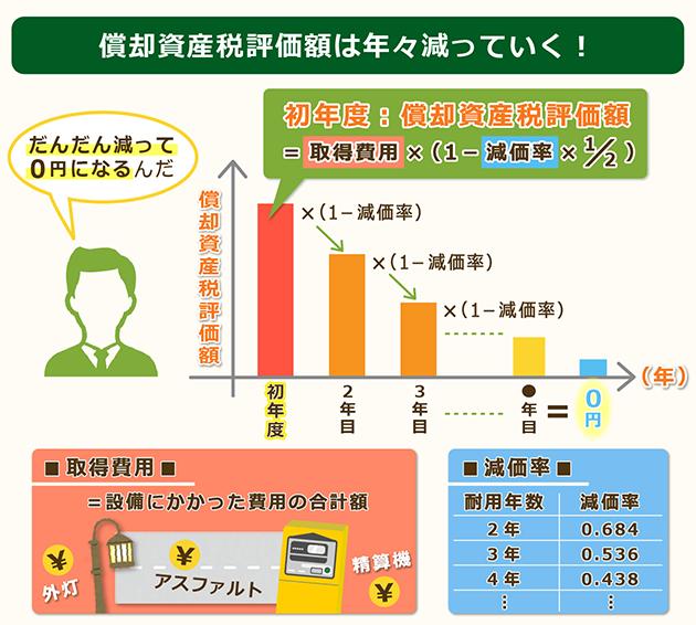 償却資産税評価額計算グラフ