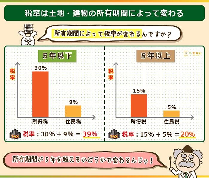 土地や建物の所有期間によって税率が変わる