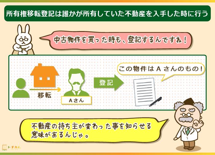 所有権移転登記は誰かが所有していた不動産を入手した時に行う!