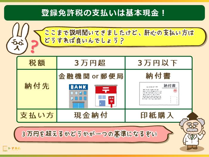 登録免許税の支払い方法は3万円を境に納付先が変わるが、基本現金払い!