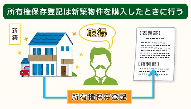 所有権保存登記は新築物件を購入したときに行う