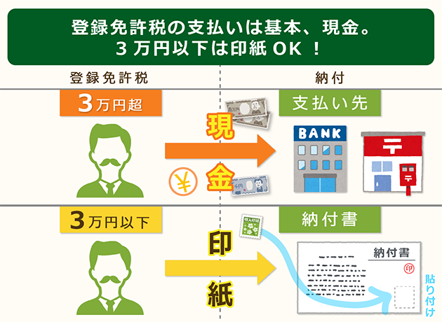 登録免許税の支払いは原則は現金だが3万円以下は印紙可能