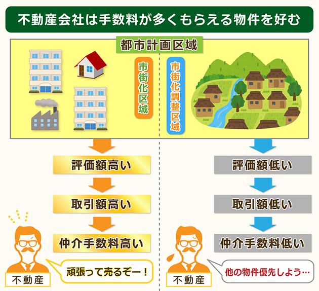 不動産会社は市街化調整区域の物件に前のめりではない
