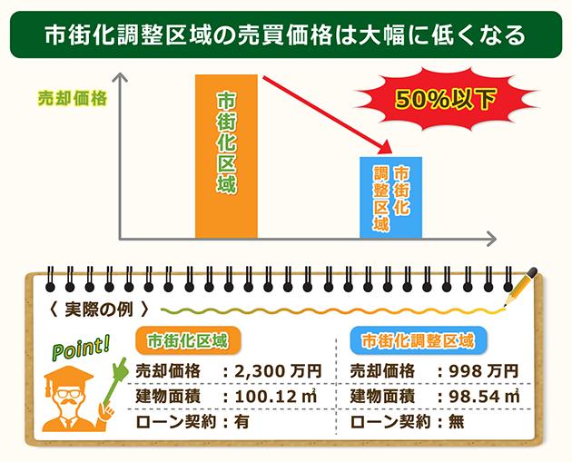 市街化調整区域は売買価格が大幅に減額