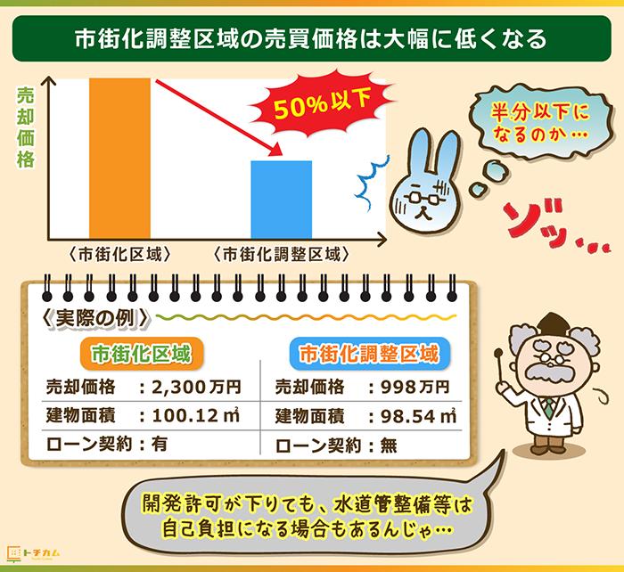 市街化調整区域の取引額は市街化区域の50%以下になる
