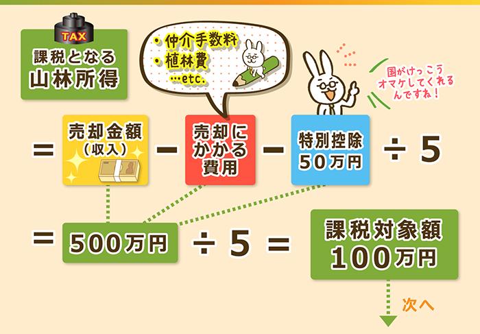山林所得の課税対象額の計算方法1
