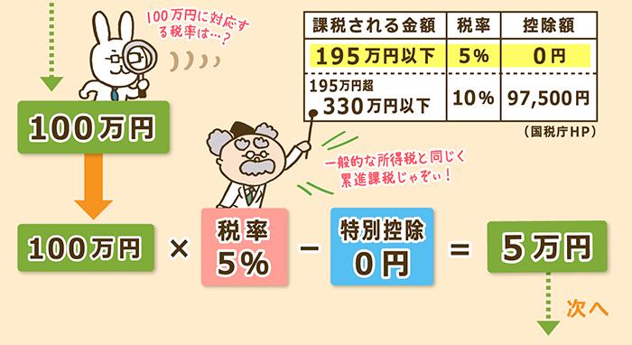 山林所得の課税対象額の計算方法2