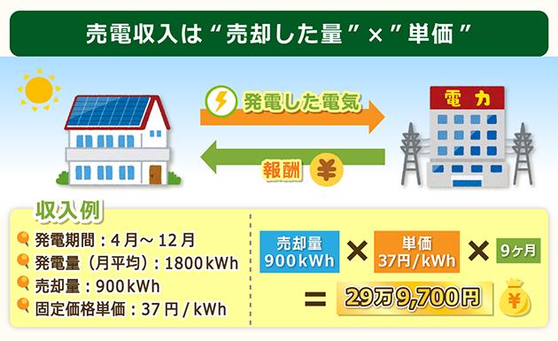 売電収入の計算方法