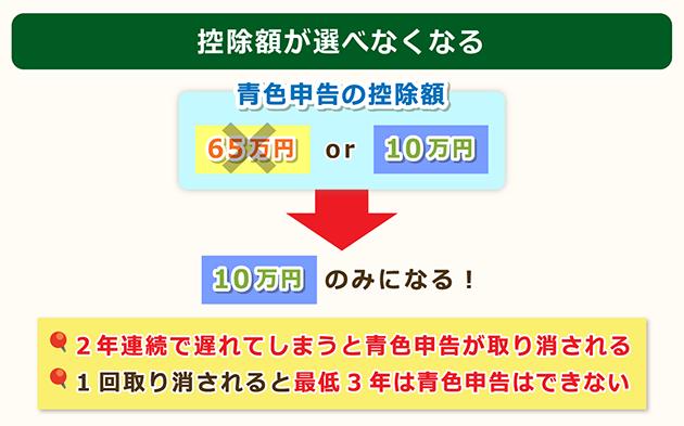 控除額は10万円のみになる