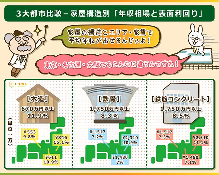 (家屋構造別)3大都市の年収相場と表面利回りの比較