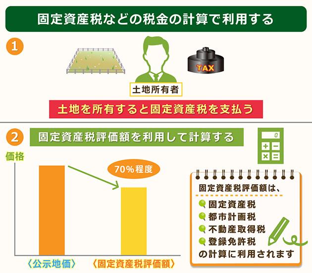 固定資産税評価額は固定資産税の計算に利用する