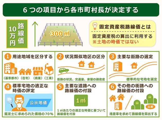 固定資産路線価は6つの項目から各市町村が決定する