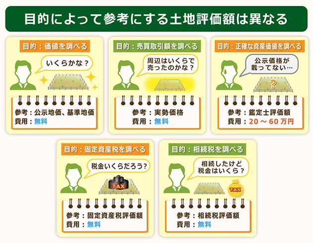 目的によって参考にする土地評価額は異なる