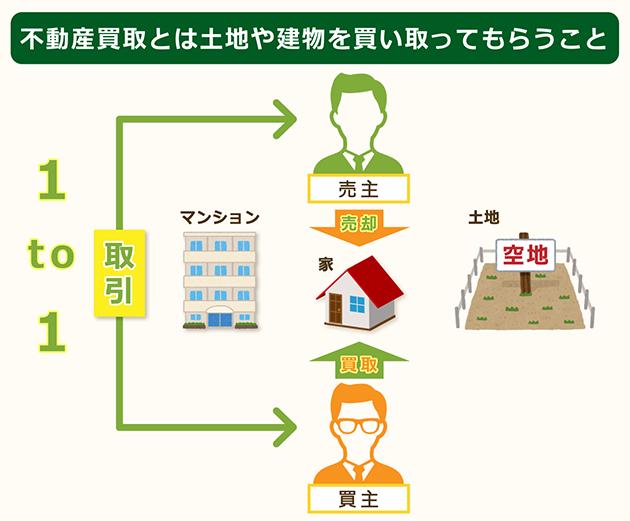 不動産買取とは土地や建物を買取ってもらうこと