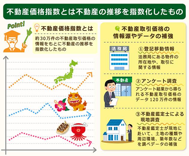 不動産価格指数とは不動産の価格の推移を指数化したもの
