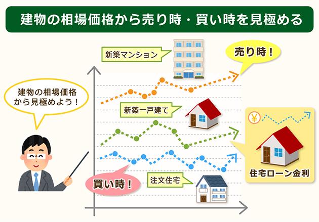 建物の相場価格から売り時買い時を見極める