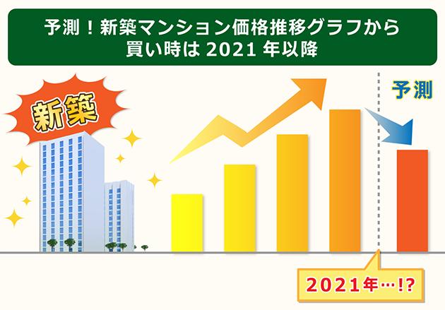 新築マンションの価格推移から買い時を予測