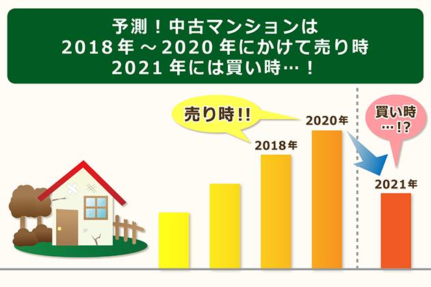 中古マンションは2021年に買い時になる