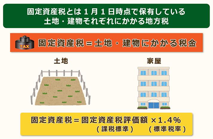 固定資産税とは1月1日時点の保有者にかかる税金
