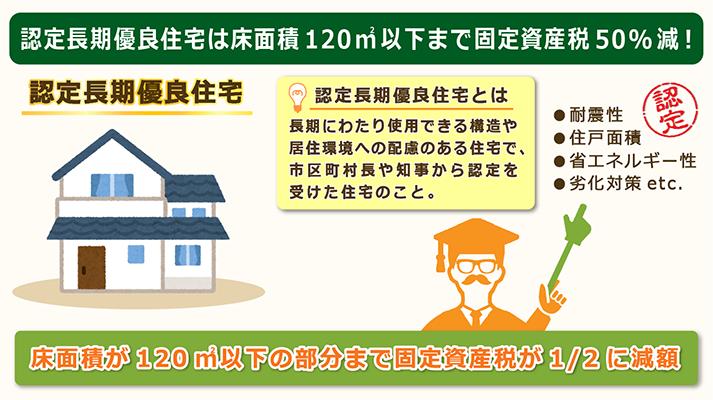 認定長期優良住宅は固定資産税50%減