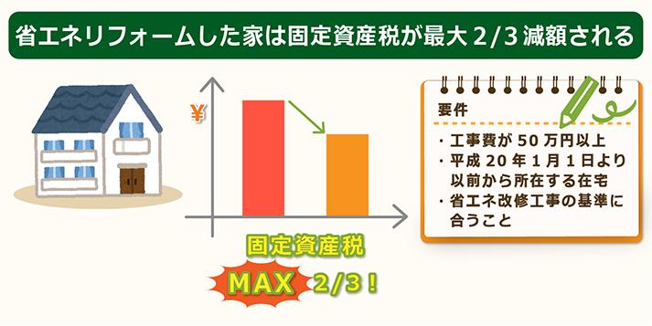 省エネリフォーム住宅は固定資産税最大2/3