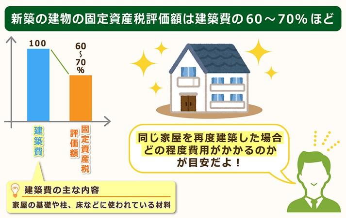 新築の建物の固定資産税評価額は建築費の60~70%