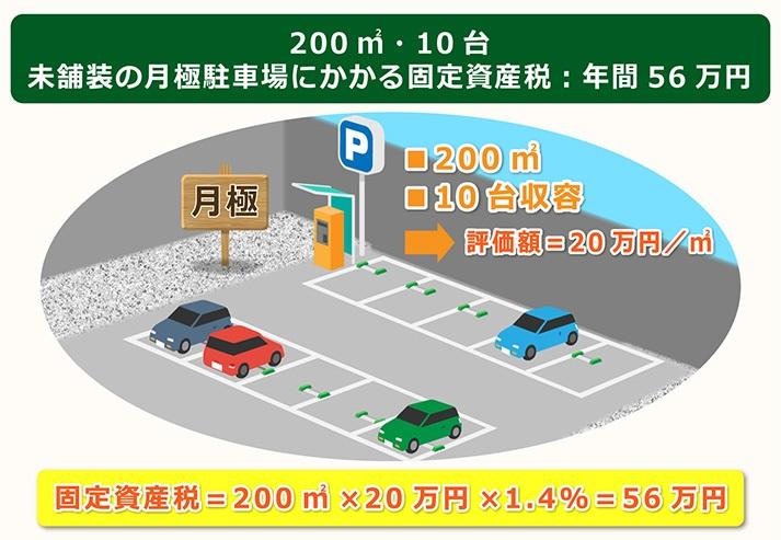 200㎡10台未舗装月極駐車場にかかる固定資産税は年間56万円