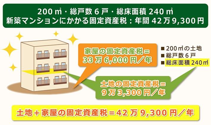 200㎡総戸数6戸総床面積240㎡の新築マンションの固定資産税は年間43万円弱