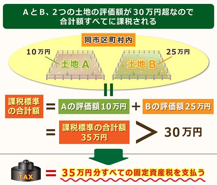 土地の評価額30万円超のとき35万円全ての固定資産税を払う
