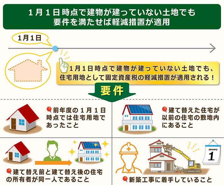 1月1日時点で建物が建って居なくても要件を満たせば軽減措置適用