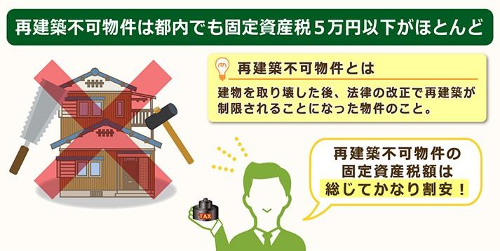 再建築不可物件は都内でも固定資産税が5万円程下がる