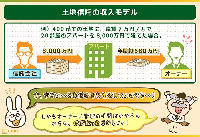 土地信託の収入モデルをシュミレーション!