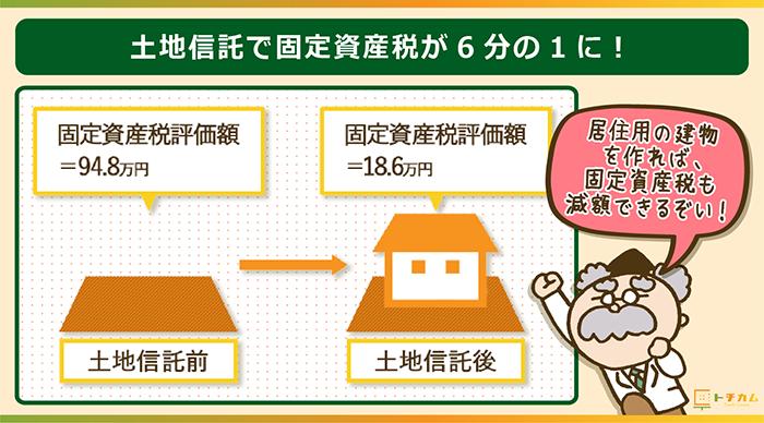 土地信託で固定資産税が6分の1に減額!