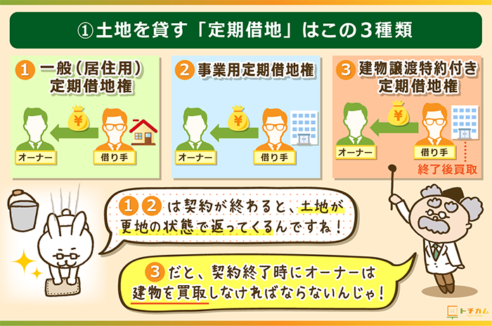 土地を貸す定期借地の方法はこの3種類!